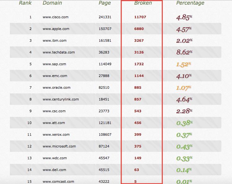 stats erreurs 404 grandes entreprises